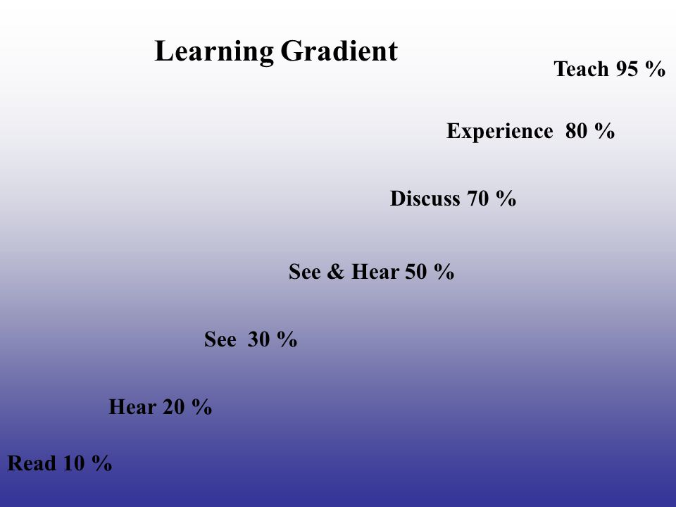 Read 10 % Hear 20 % See 30 % See & Hear 50 % Discuss 70 % Teach 95 % Experience 80 % Learning Gradient