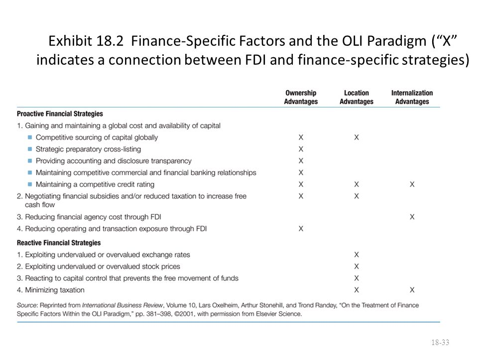 "18-33 Exhibit 18.2 Finance-Specific Factors and the OLI Paradigm (""X"" indicates a connection between FDI and finance-specific strategies)"