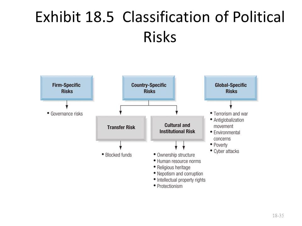 Exhibit 18.5 Classification of Political Risks 18-35