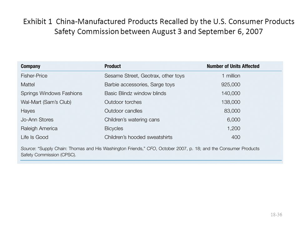 Exhibit 1 China-Manufactured Products Recalled by the U.S. Consumer Products Safety Commission between August 3 and September 6, 2007 18-36