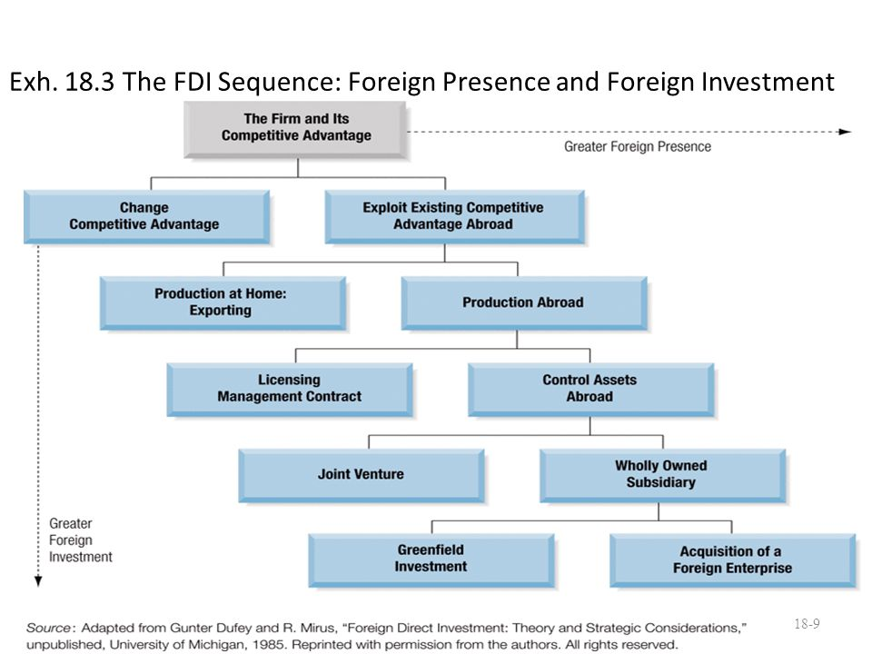 Exh. 18.3 The FDI Sequence: Foreign Presence and Foreign Investment 18-9