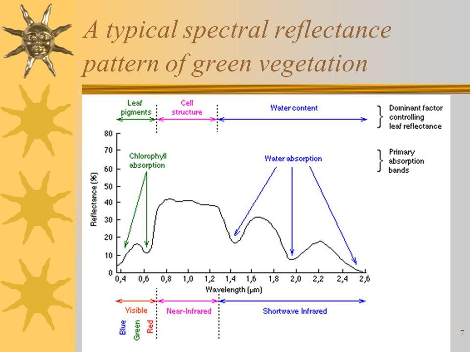 28 Summary  Color spectrum vs.EM spectrum –Wavelength vs.