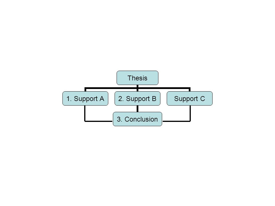 Thesis 1. Support A 2. Support B 3. Conclusion Support C