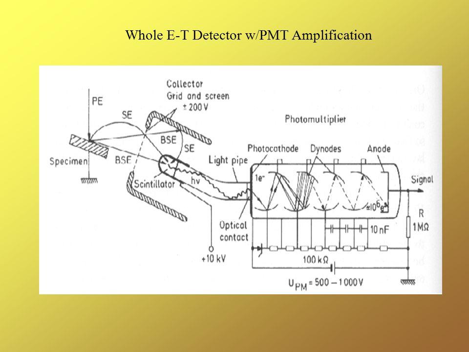 Whole E-T Detector w/PMT Amplification