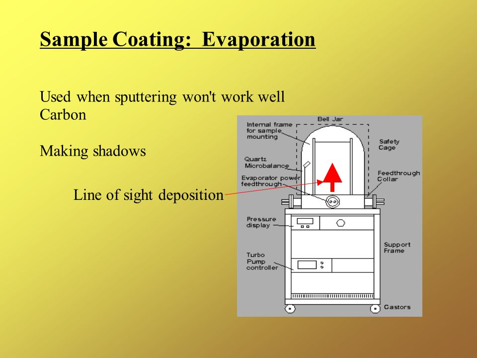 Sample Coating: Evaporation Used when sputtering won t work well Carbon Making shadows Line of sight deposition