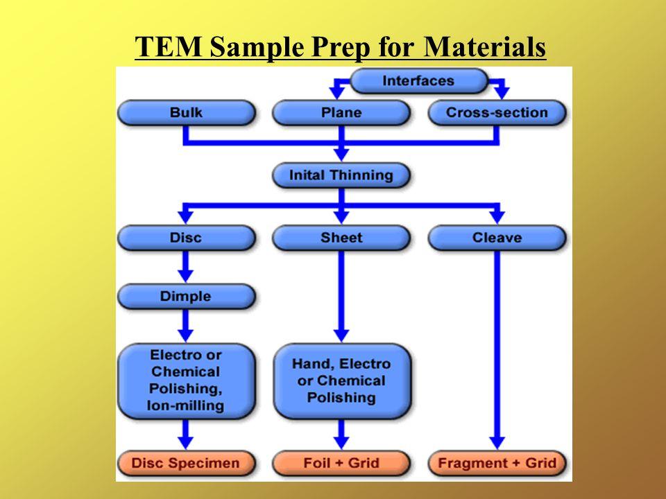 TEM Sample Prep for Materials