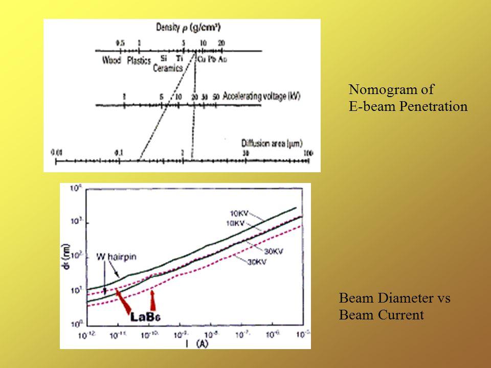 Nomogram of E-beam Penetration Beam Diameter vs Beam Current