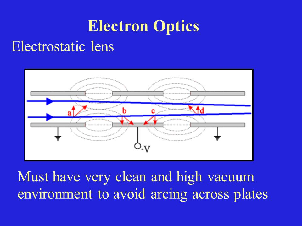 Electron Optics Electrostatic lens Must have very clean and high vacuum environment to avoid arcing across plates