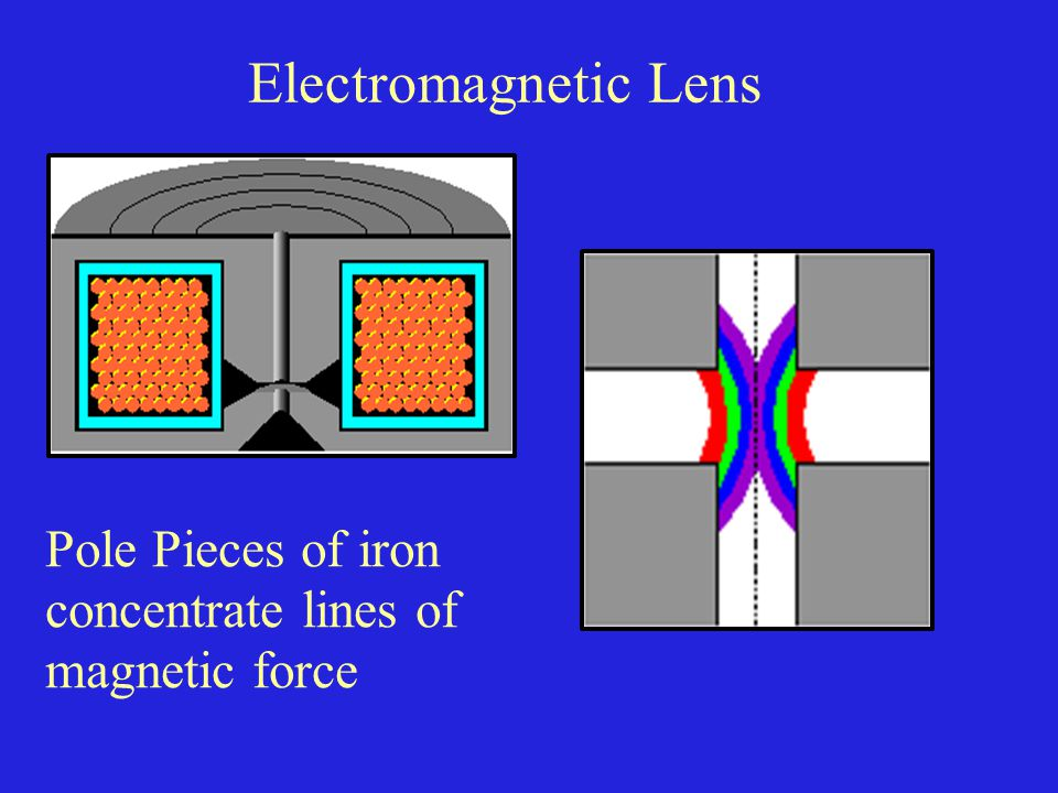 Electromagnetic Lens Pole Pieces of iron concentrate lines of magnetic force