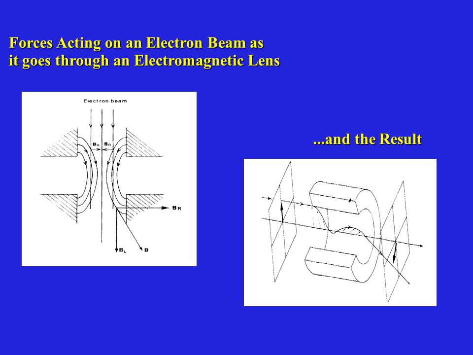 Forces Acting on an Electron Beam as it goes through an Electromagnetic Lens...and the Result