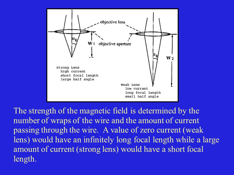 The strength of the magnetic field is determined by the number of wraps of the wire and the amount of current passing through the wire.