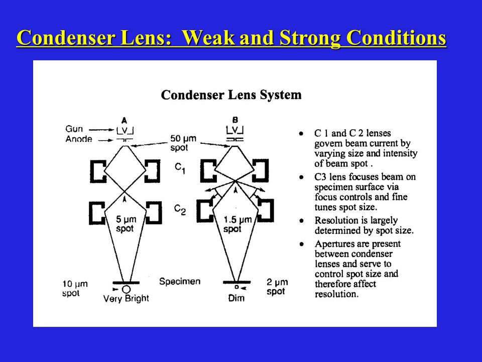 Condenser Lens: Weak and Strong Conditions