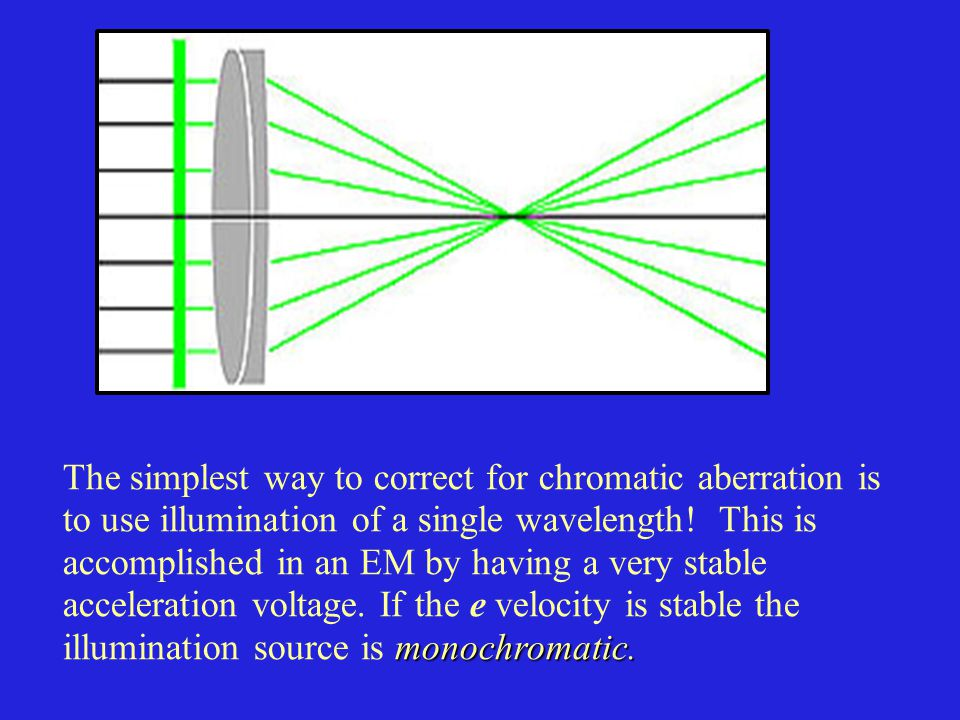 The simplest way to correct for chromatic aberration is monochromatic.