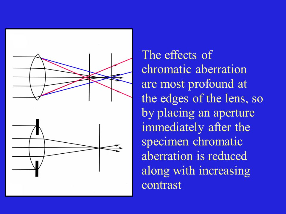 The effects of chromatic aberration are most profound at the edges of the lens, so by placing an aperture immediately after the specimen chromatic aberration is reduced along with increasing contrast