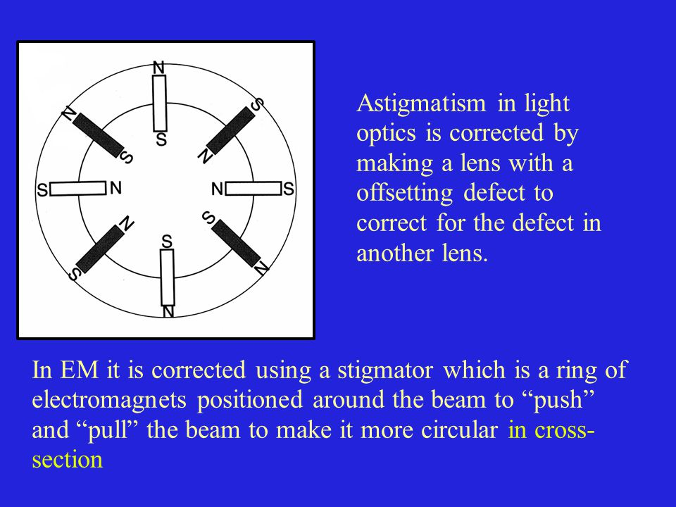 Astigmatism in light optics is corrected by making a lens with a offsetting defect to correct for the defect in another lens.