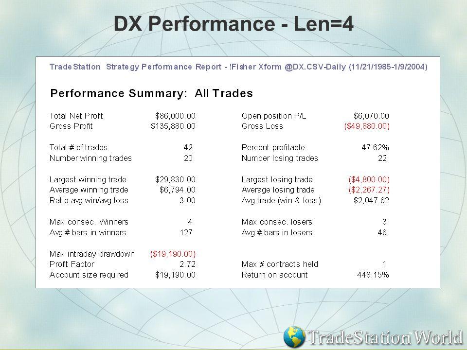 DX Performance - Len=4