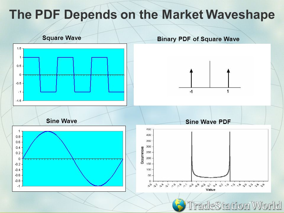 The PDF Depends on the Market Waveshape Square Wave Sine Wave PDF Sine Wave Binary PDF of Square Wave