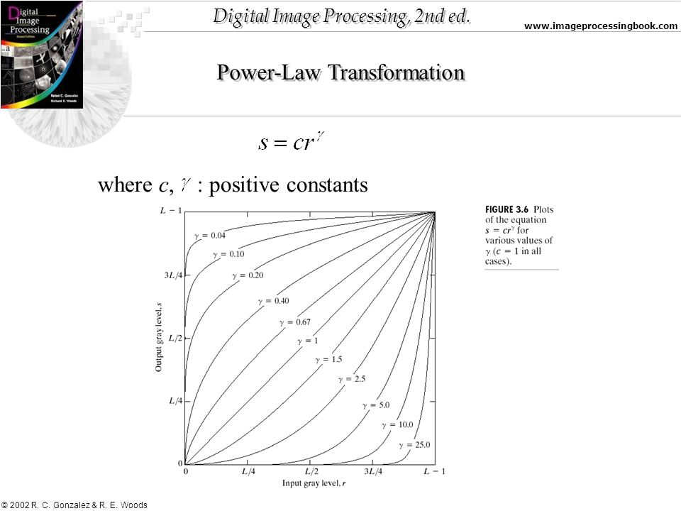 Digital Image Processing, 2nd ed. www.imageprocessingbook.com © 2002 R. C. Gonzalez & R. E. Woods Power-Law Transformation where c, : positive constan