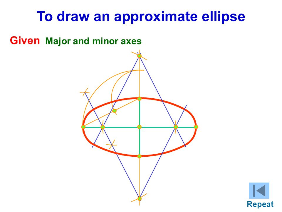 To draw an approximate ellipse Given Major and minor axes Repeat