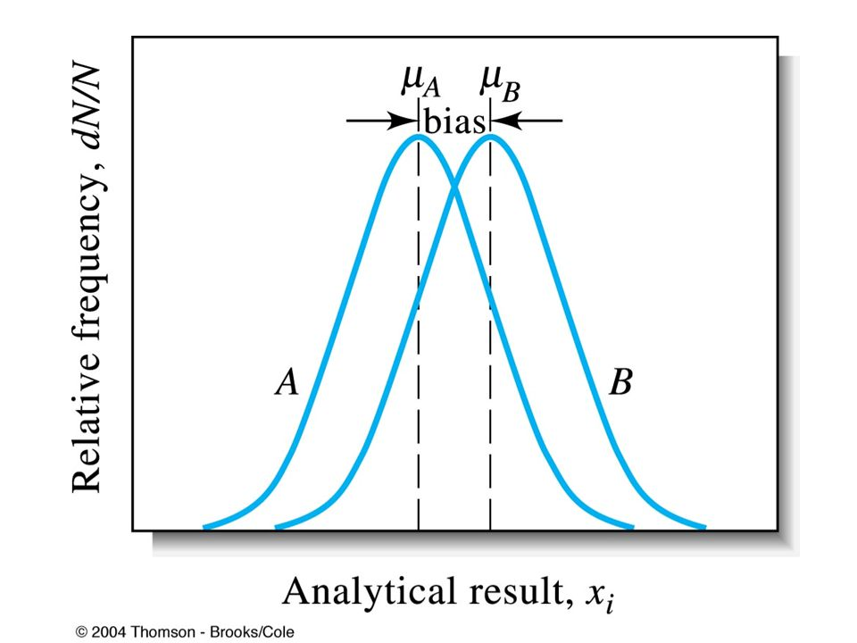 ANALYZING TWO-DIMENSIONAL DATA: THE LEAST-SQUARES METHOD Many analytical methods are based on a calibration curve in which a measured quantity y is plotted as a function of the known concentration x of a series of standards.