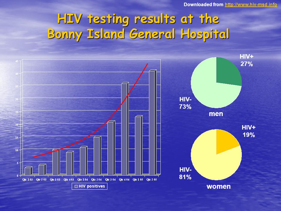 Downloaded from http://www.hiv-msd.infohttp://www.hiv-msd.info HIV testing results at the Bonny Island General Hospital HIV+ 27% HIV- 73% HIV- 81% HIV