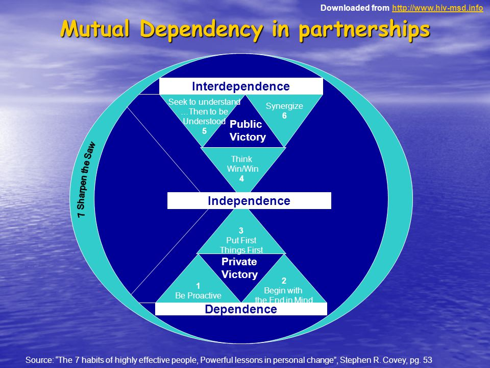 Downloaded from http://www.hiv-msd.infohttp://www.hiv-msd.info Mutual Dependency in partnerships Dependence Interdependence 2 Begin with the End in Mi
