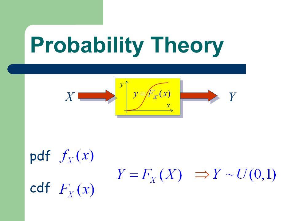Probability Theory y x X Y pdf cdf