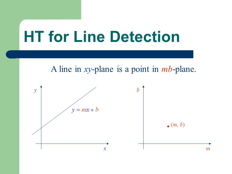 HT for Line Detection x y m b (m, b) A line in xy-plane is a point in mb-plane.