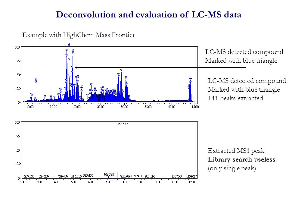 Deconvolution and evaluation of LC-MS data LC-MS detected compound Marked with blue triangle Extracted MS1 peak Library search useless (only single peak) LC-MS detected compound Marked with blue triangle 141 peaks extracted Example with HighChem Mass Frontier