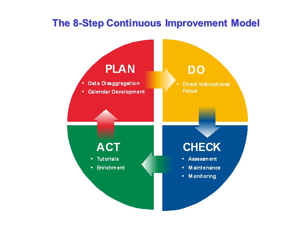 Steps 5 and 6: (Act) Tutorials and Enrichment Tutorial Refocus abilities to learn the skill or benchmark Enrichment Maintain skills; continue to learn and sharpen skills Assessment results determine whether or not a student is in need of additional review or enrichment