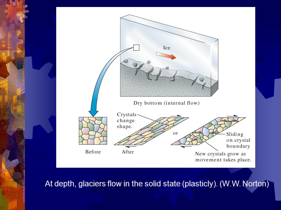 At depth, glaciers flow in the solid state (plasticly). (W.W. Norton)