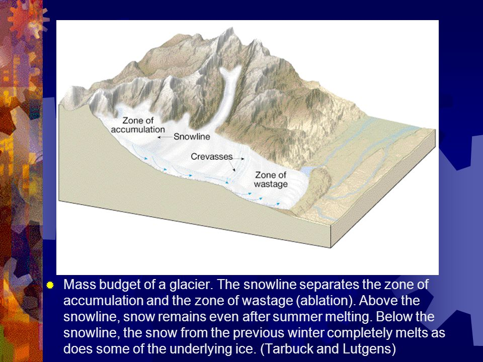  Type of Glaciers  Valley (alpine) glaciers: Valley glaciers are bounded by valleys.