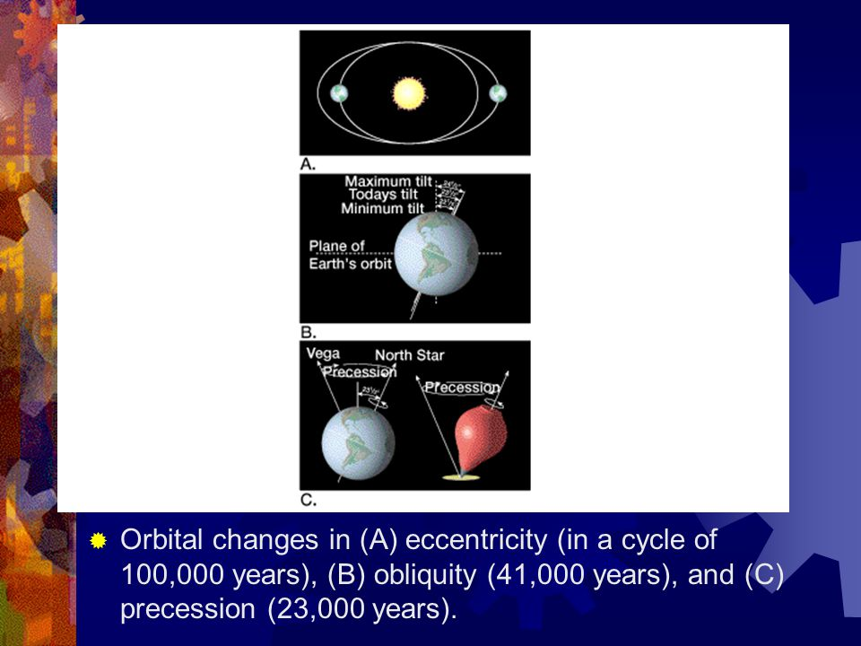  Orbital changes in (A) eccentricity (in a cycle of 100,000 years), (B) obliquity (41,000 years), and (C) precession (23,000 years).