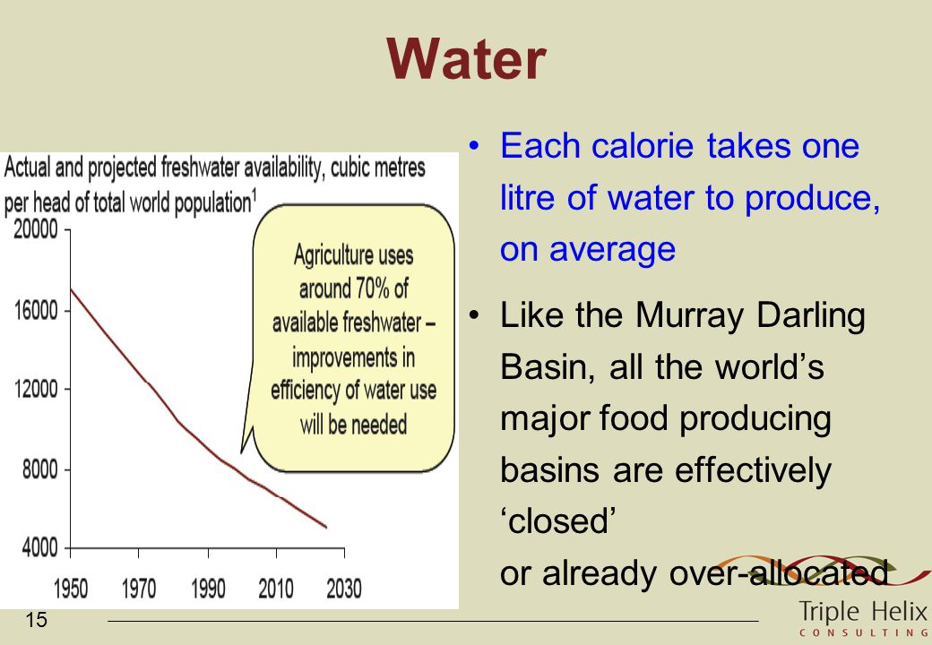 15 Water Each calorie takes one litre of water to produce, on average Like the Murray Darling Basin, all the world's major food producing basins are effectively 'closed' or already over-allocated
