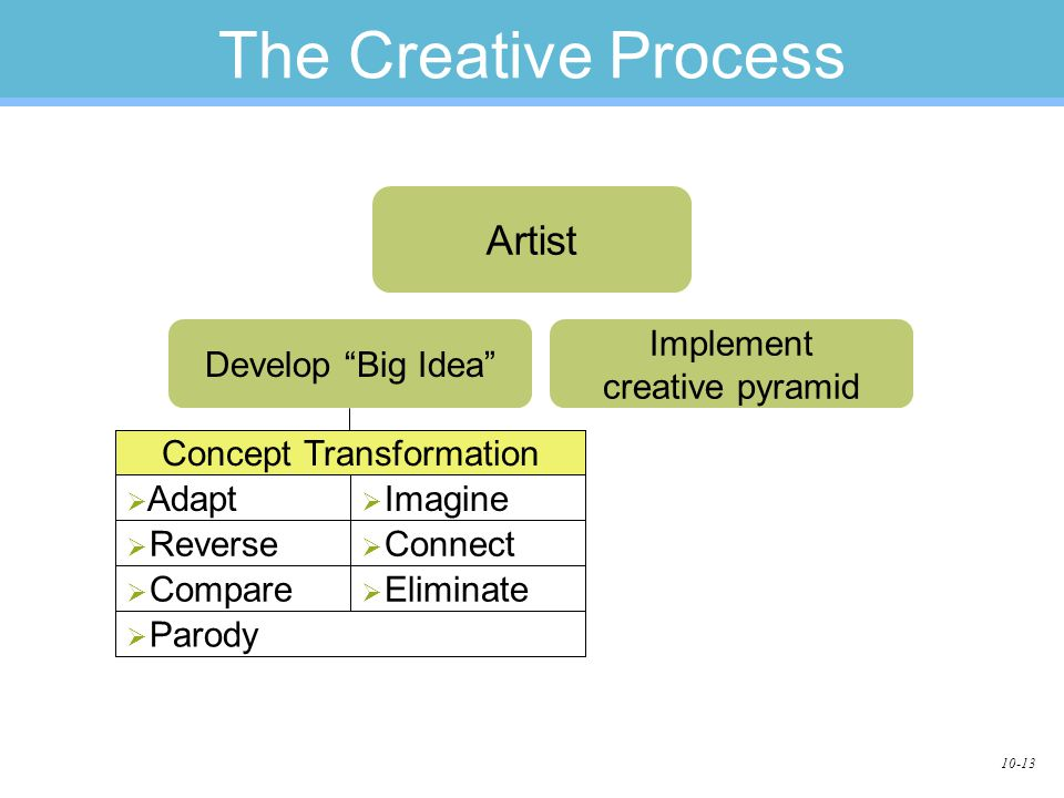 10-13 The Creative Process Artist Develop Big Idea   Parody   Eliminate   Compare   Connect   Reverse   Imagine   Adapt Concept Transformation Implement creative pyramid
