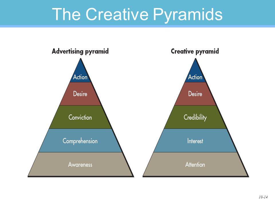 10-14 The Creative Pyramids