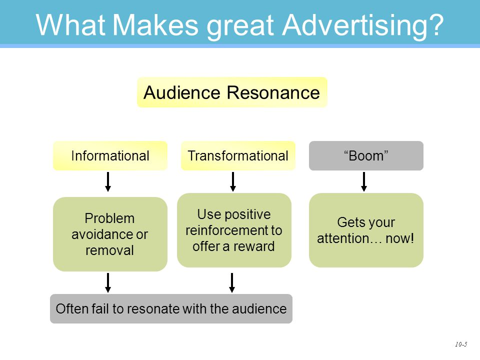 "10-5 What Makes great Advertising? TransformationalInformational""Boom"" Audience Resonance Problem avoidance or removal Use positive reinforcement to o"