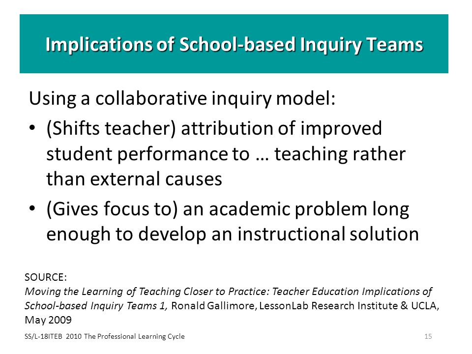 SS/L-18ITEB 2010 The Professional Learning Cycle15 Implications of School-based Inquiry Teams Using a collaborative inquiry model: (Shifts teacher) at