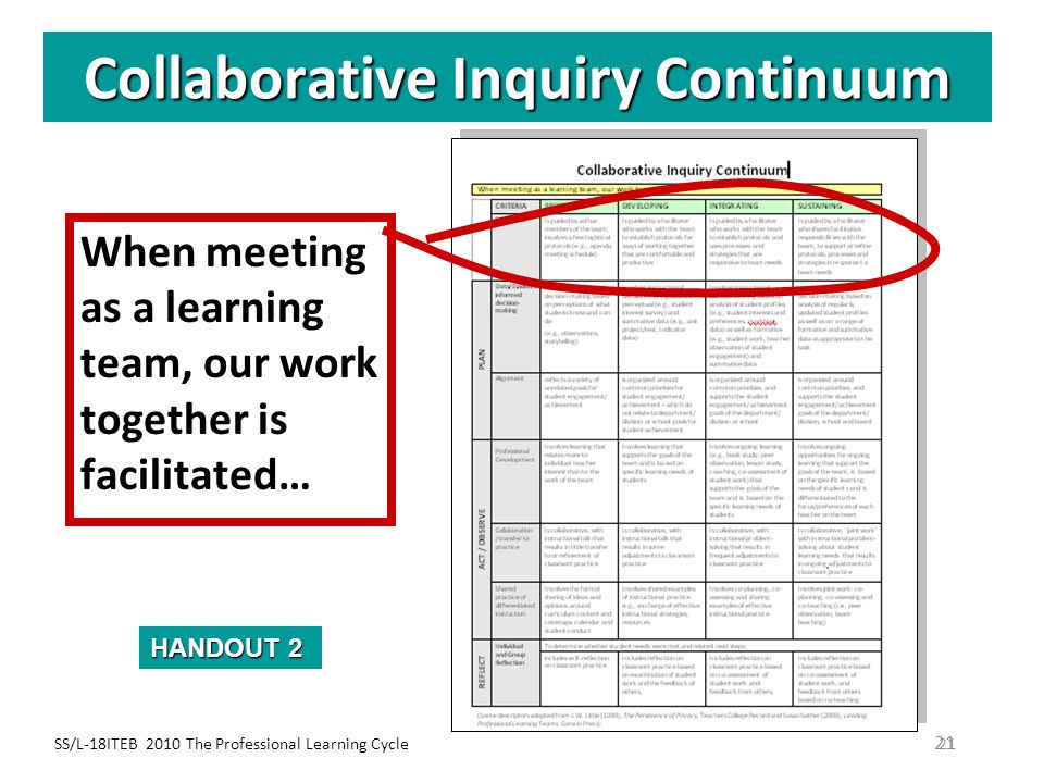 SS/L-18ITEB 2010 The Professional Learning Cycle21 Collaborative Inquiry Continuum When meeting as a learning team, our work together is facilitated…
