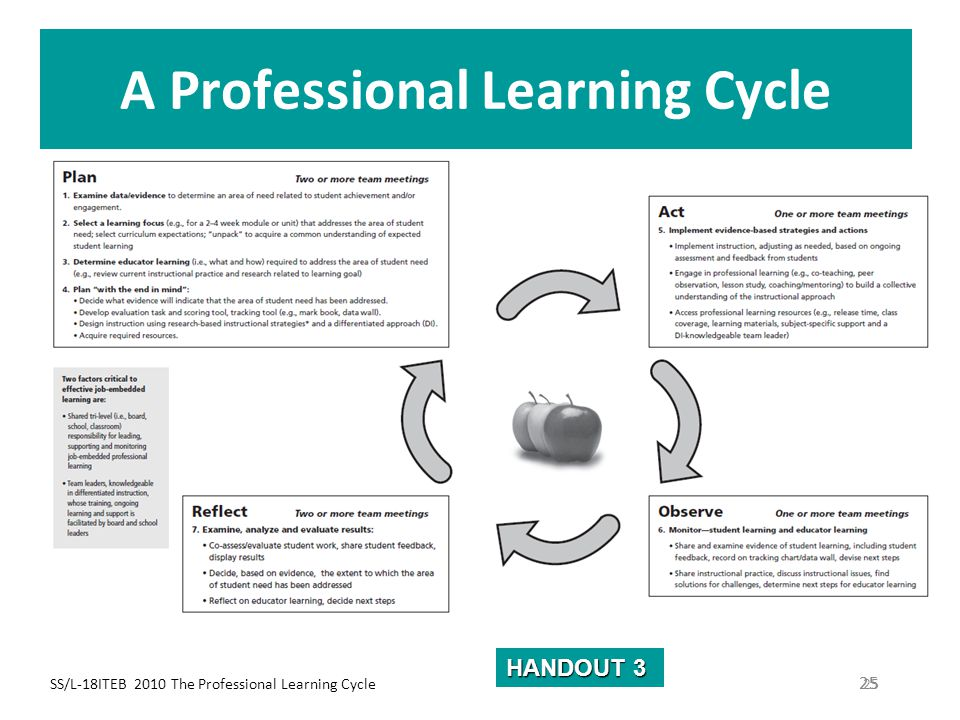 SS/L-18ITEB 2010 The Professional Learning Cycle 25 A Professional Learning Cycle 25 HANDOUT 3