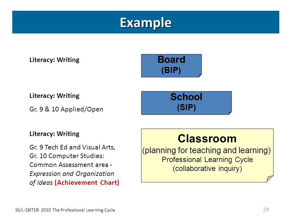 SS/L-18ITEB 2010 The Professional Learning Cycle 29 Example School (SIP) Classroom (planning for teaching and learning) Professional Learning Cycle (c