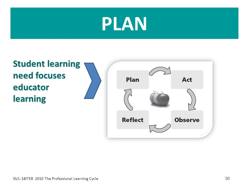 SS/L-18ITEB 2010 The Professional Learning Cycle 30 PLAN 30 Student learning need focuses educator learning