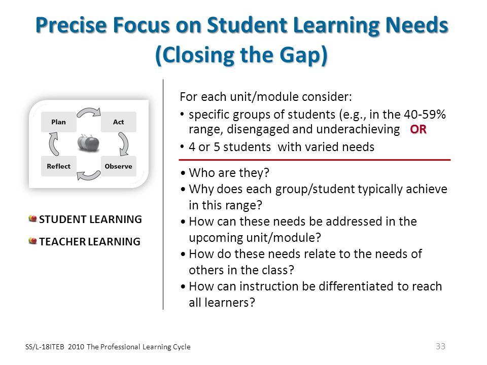 SS/L-18ITEB 2010 The Professional Learning Cycle 33 Precise Focus on Student Learning Needs (Closing the Gap) For each unit/module consider: OR specif