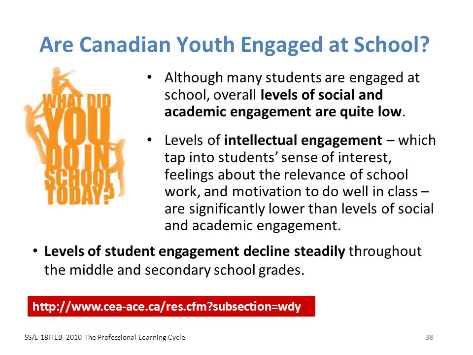 SS/L-18ITEB 2010 The Professional Learning Cycle38 Are Canadian Youth Engaged at School? Although many students are engaged at school, overall levels