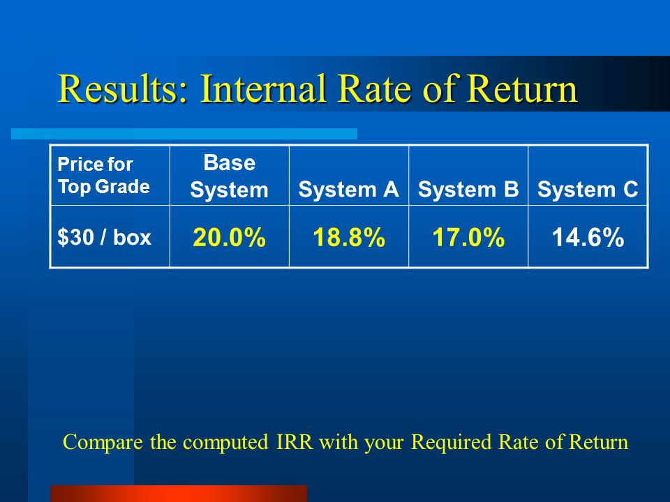 Results: Internal Rate of Return Price for Top Grade Base SystemSystem ASystem BSystem C $30 / box 20.0%18.8%17.0%14.6% Compare the computed IRR with your Required Rate of Return