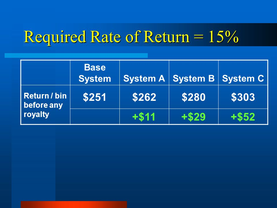 Required Rate of Return = 15% Base SystemSystem ASystem BSystem C Return / bin before any royalty $251$262$280$303 +$11+$29+$52
