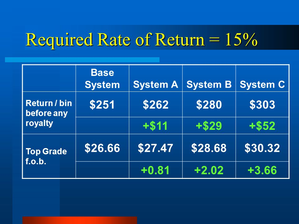 Required Rate of Return = 15% Base SystemSystem ASystem BSystem C Return / bin before any royalty $251$262$280$303 +$11+$29+$52 Top Grade f.o.b.