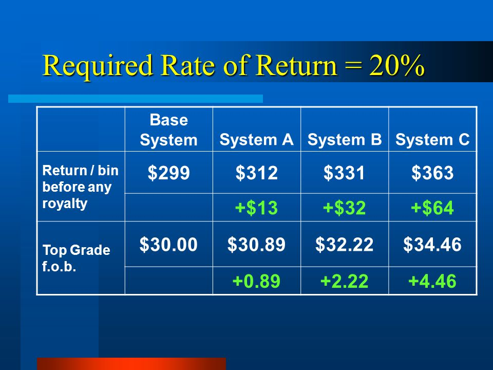 Required Rate of Return = 20% Base SystemSystem ASystem BSystem C Return / bin before any royalty $299$312$331$363 +$13+$32+$64 Top Grade f.o.b.