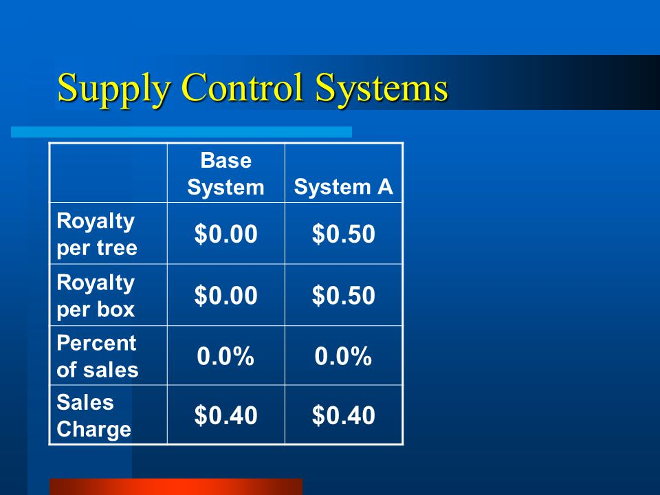 Supply Control Systems Base SystemSystem A Royalty per tree $0.00$0.50 Royalty per box $0.00$0.50 Percent of sales 0.0% Sales Charge $0.40