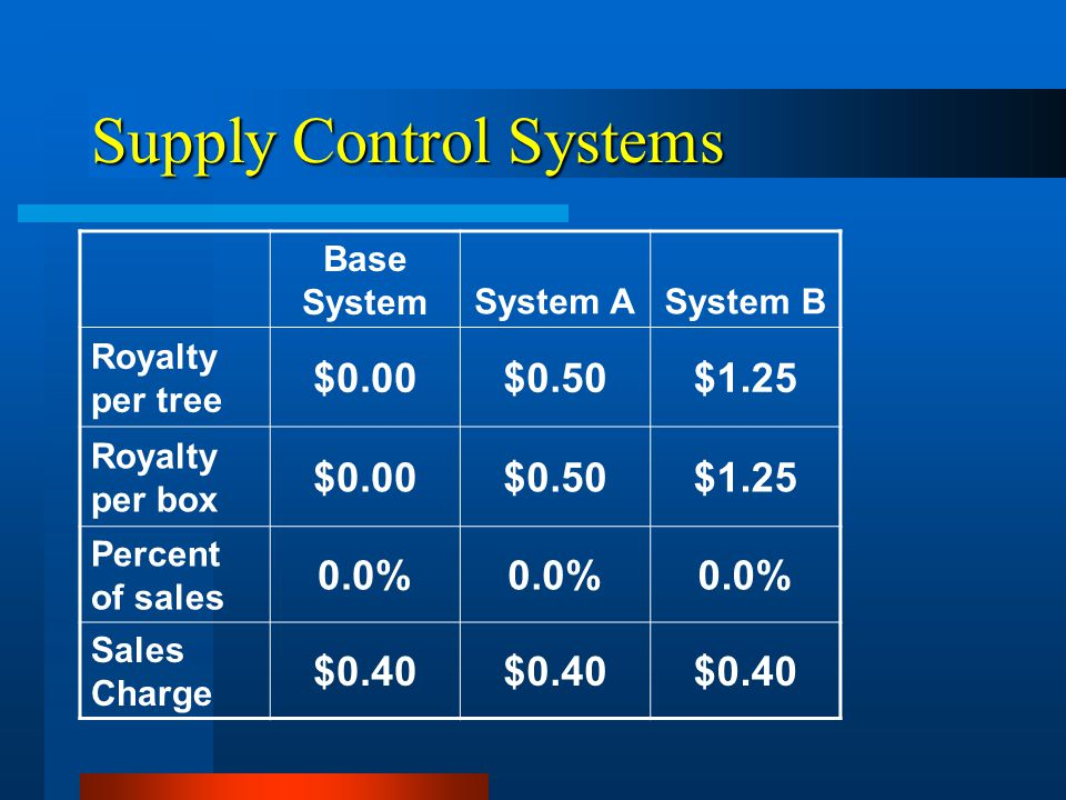 Supply Control Systems Base SystemSystem ASystem B Royalty per tree $0.00$0.50$1.25 Royalty per box $0.00$0.50$1.25 Percent of sales 0.0% Sales Charge $0.40